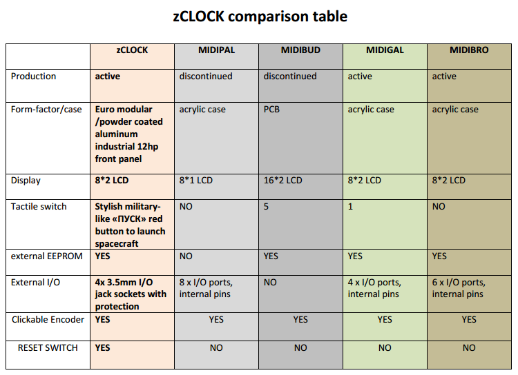 zCLOCK_comp_table